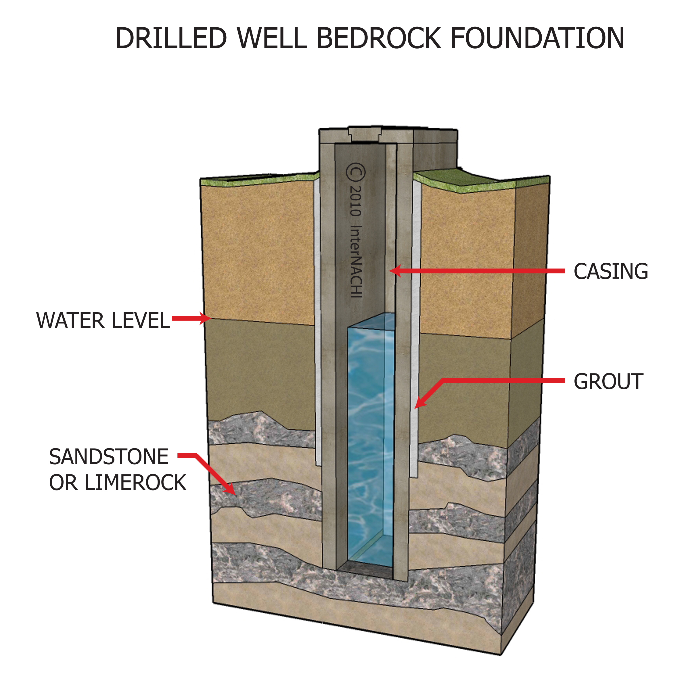 DRILLED WELL FOUNDATION_ - Vivid Home Inspection LLC, NYS